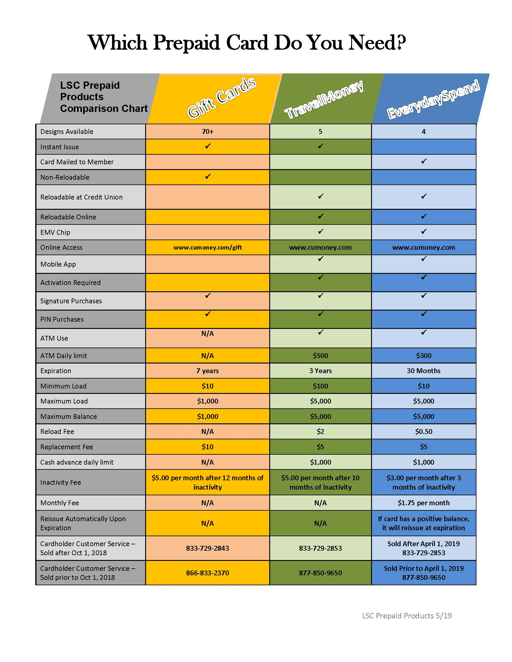 prepaid card quick guide chart